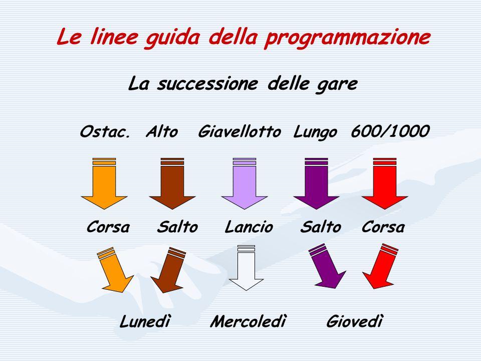 Le linee guida della programmazione La successione delle gare