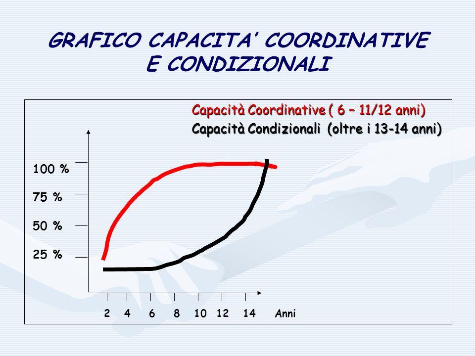 GRAFICO CAPACITA' COORDINATIVE E CONDIZIONALI