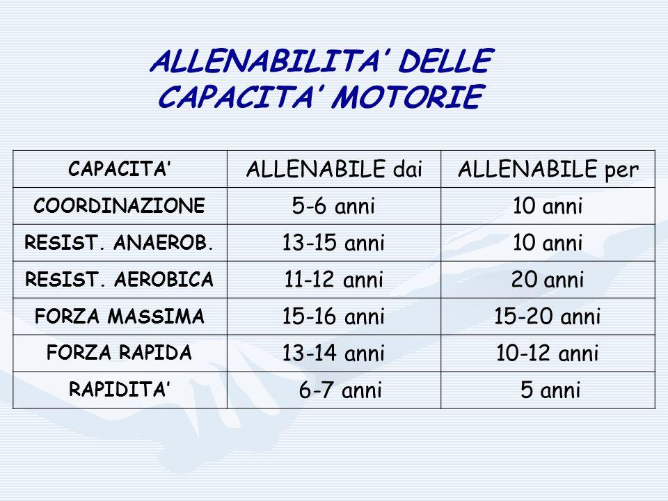 ALLENABILITA' DELLE CAPACITA' MOTORIE