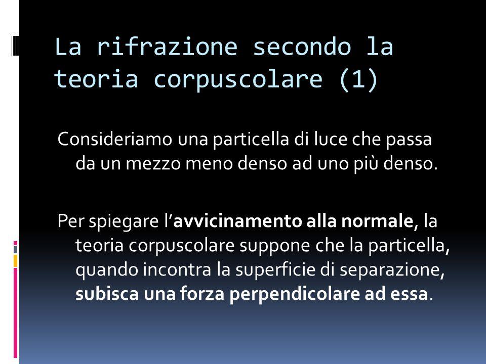 La rifrazione secondo la teoria corpuscolare (1)