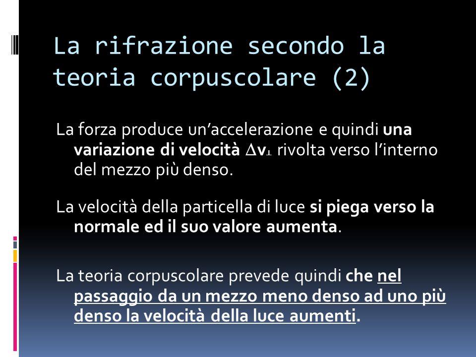 La rifrazione secondo la teoria corpuscolare (2)