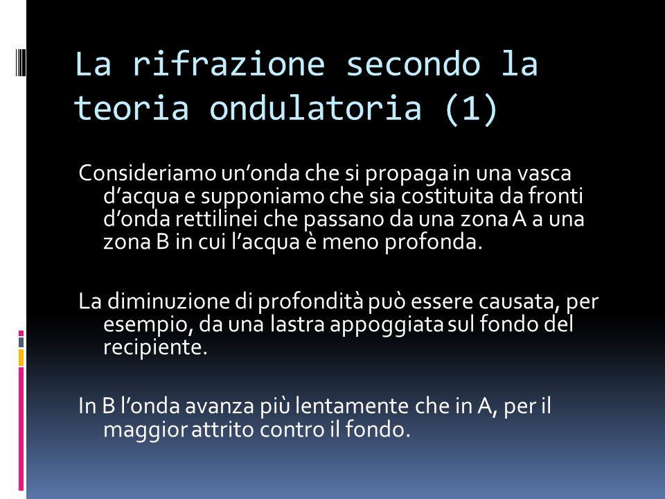 La rifrazione secondo la teoria ondulatoria (1)