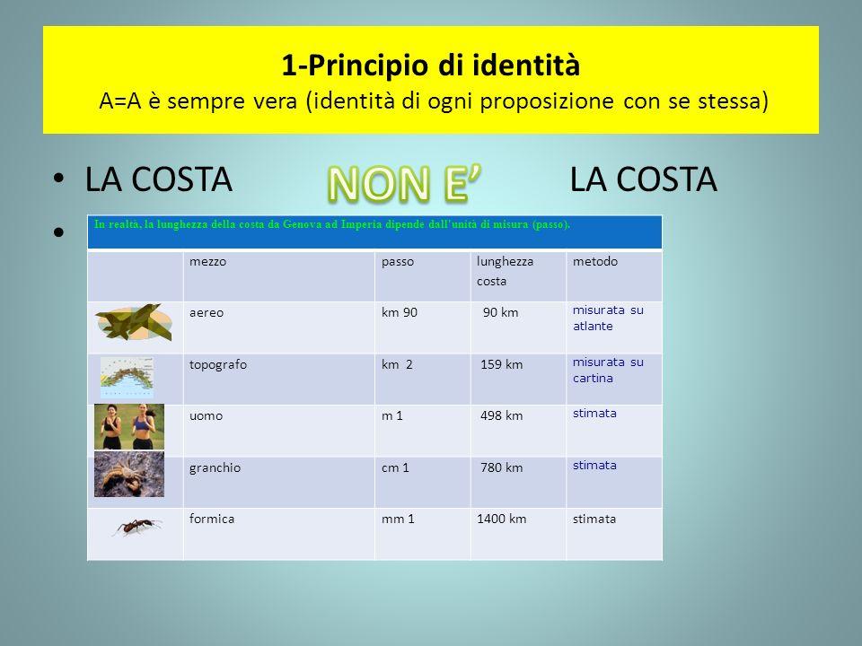 1-Principio di identità A=A è sempre vera (identità di ogni proposizione con se stessa)