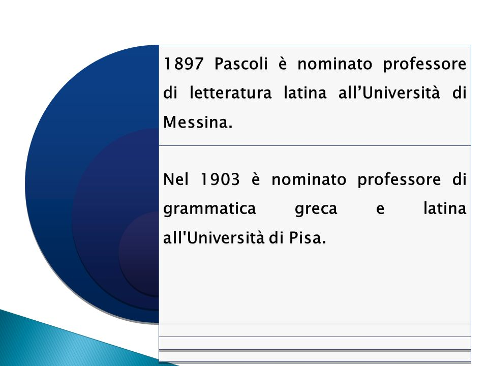 1897 Pascoli è nominato professore di letteratura latina all'Università di Messina.