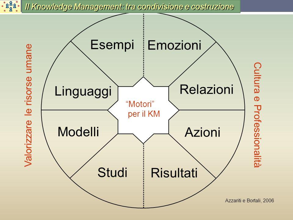 Esempi Emozioni Relazioni Linguaggi Modelli Azioni Studi Risultati