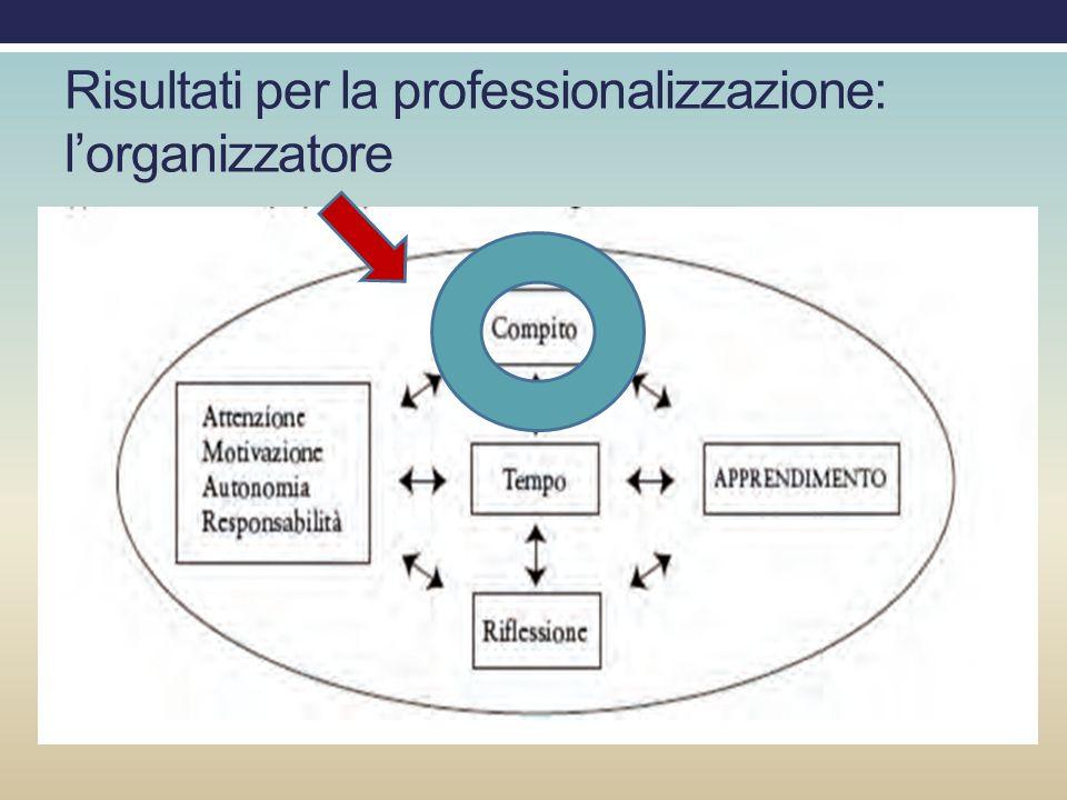 Risultati per la professionalizzazione: l'organizzatore