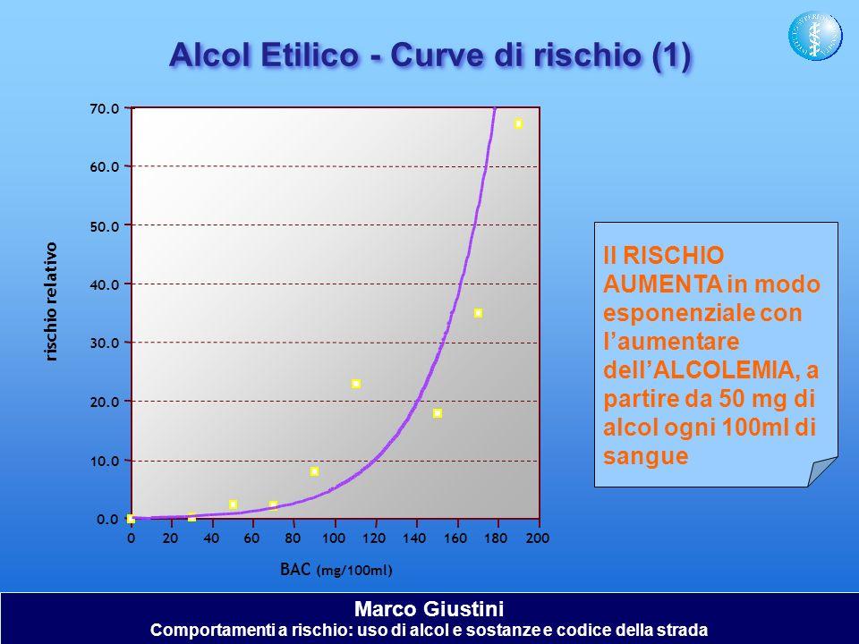 Alcol Etilico - Curve di rischio (1)