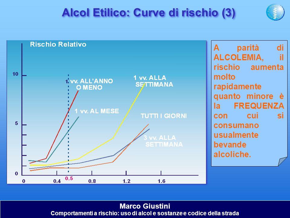 Alcol Etilico: Curve di rischio (3)