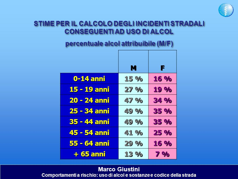 percentuale alcol attribuibile (M/F)