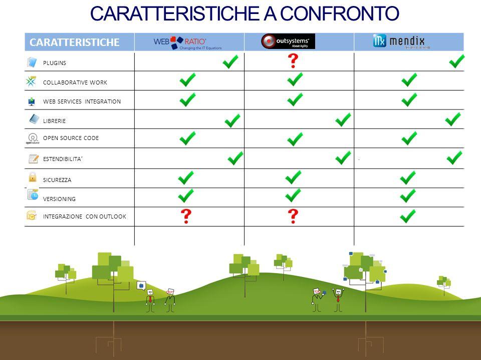 CARATTERISTICHE A CONFRONTO