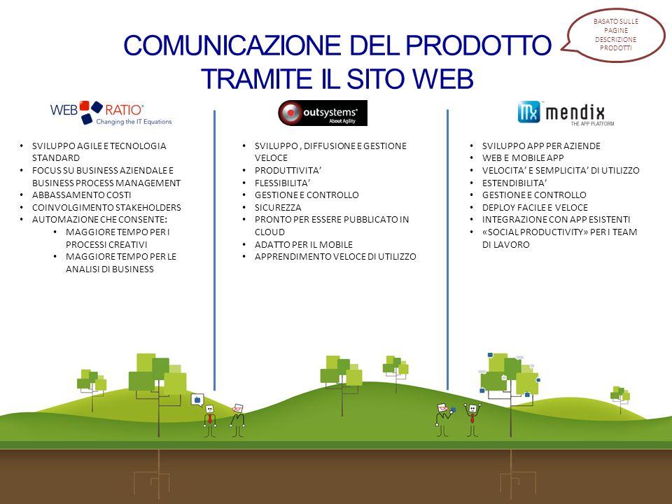 COMUNICAZIONE DEL PRODOTTO TRAMITE IL SITO WEB