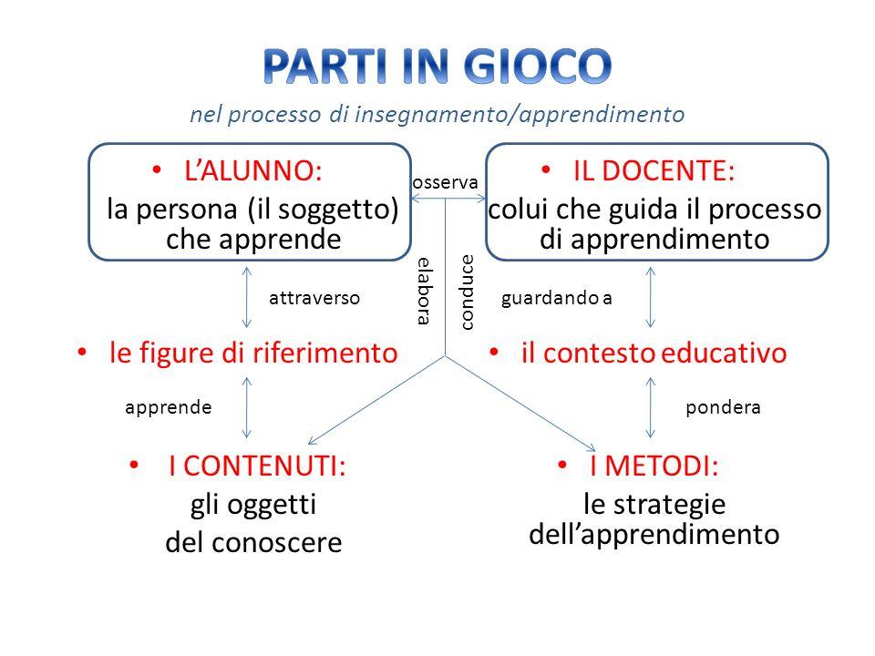 PARTI IN GIOCO nel processo di insegnamento/apprendimento