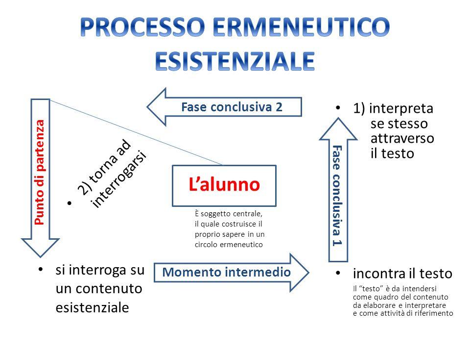 PROCESSO ERMENEUTICO ESISTENZIALE