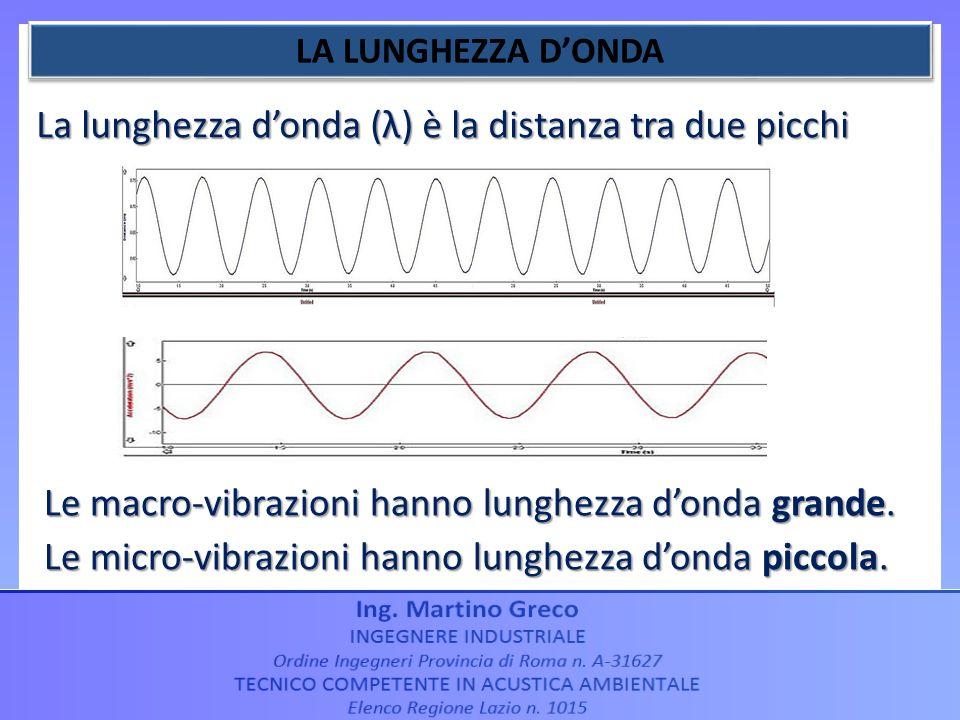 La lunghezza d'onda (λ) è la distanza tra due picchi