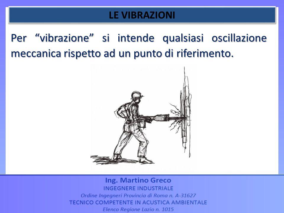 LE VIBRAZIONI Per vibrazione si intende qualsiasi oscillazione meccanica rispetto ad un punto di riferimento.