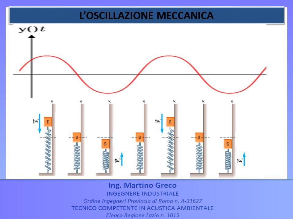 L'OSCILLAZIONE MECCANICA
