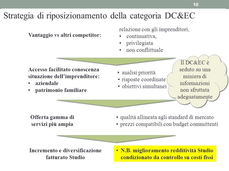 Strategia di riposizionamento della categoria DC&EC