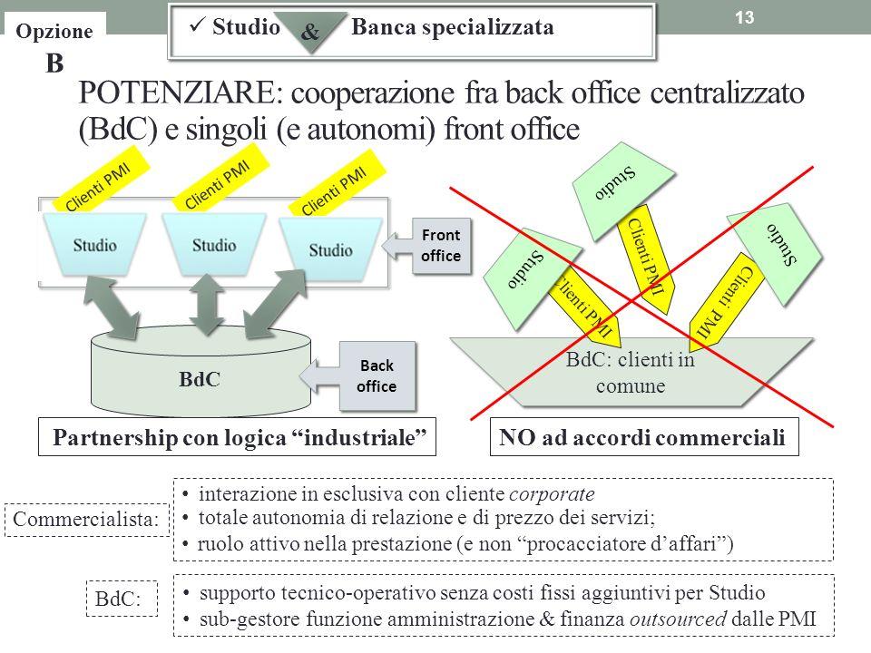 Opzione B Studio. & Banca specializzata. POTENZIARE: cooperazione fra back office centralizzato (BdC) e singoli (e autonomi) front office.