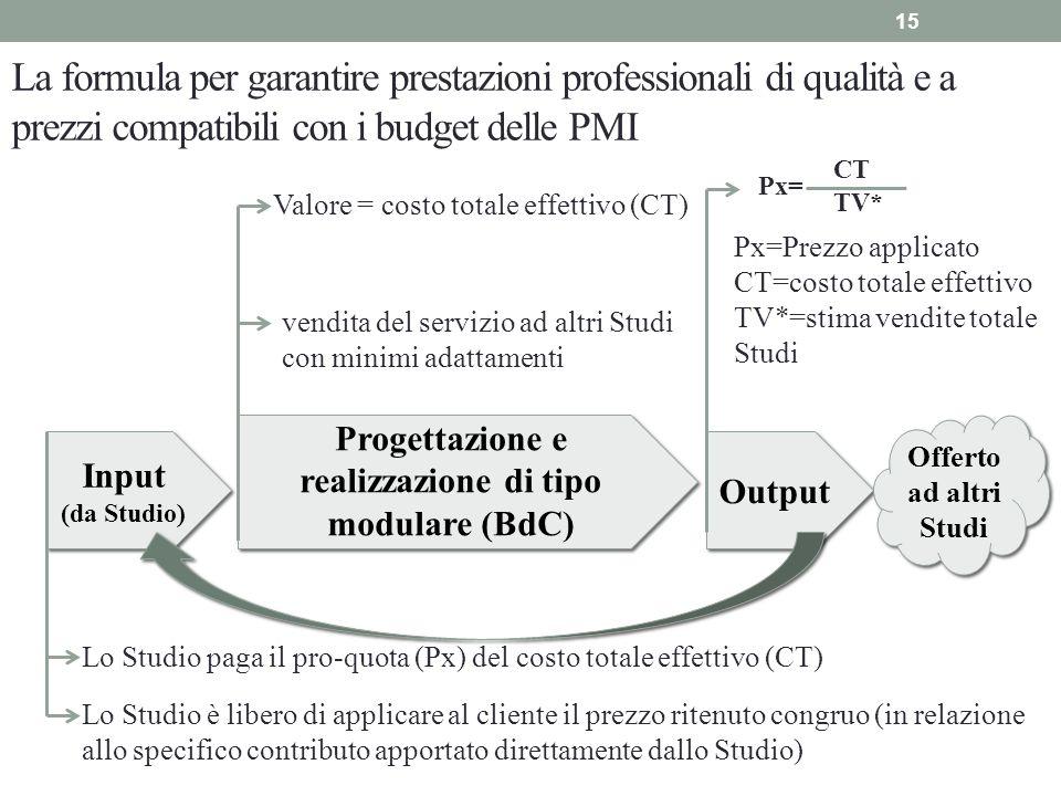 Progettazione e realizzazione di tipo modulare (BdC)