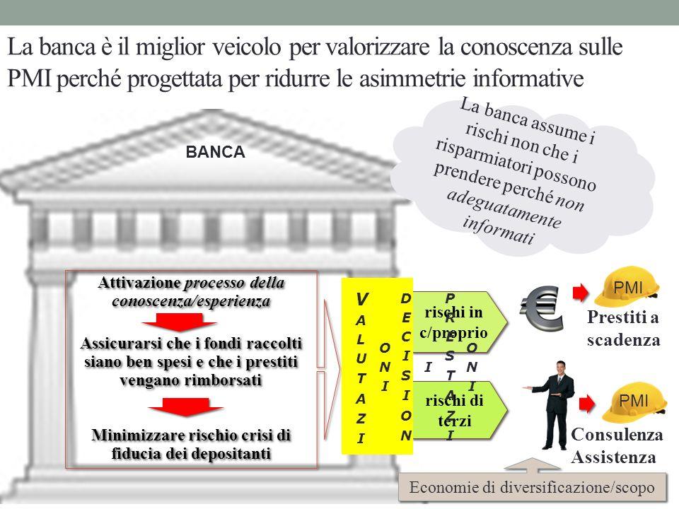 La banca è il miglior veicolo per valorizzare la conoscenza sulle PMI perché progettata per ridurre le asimmetrie informative