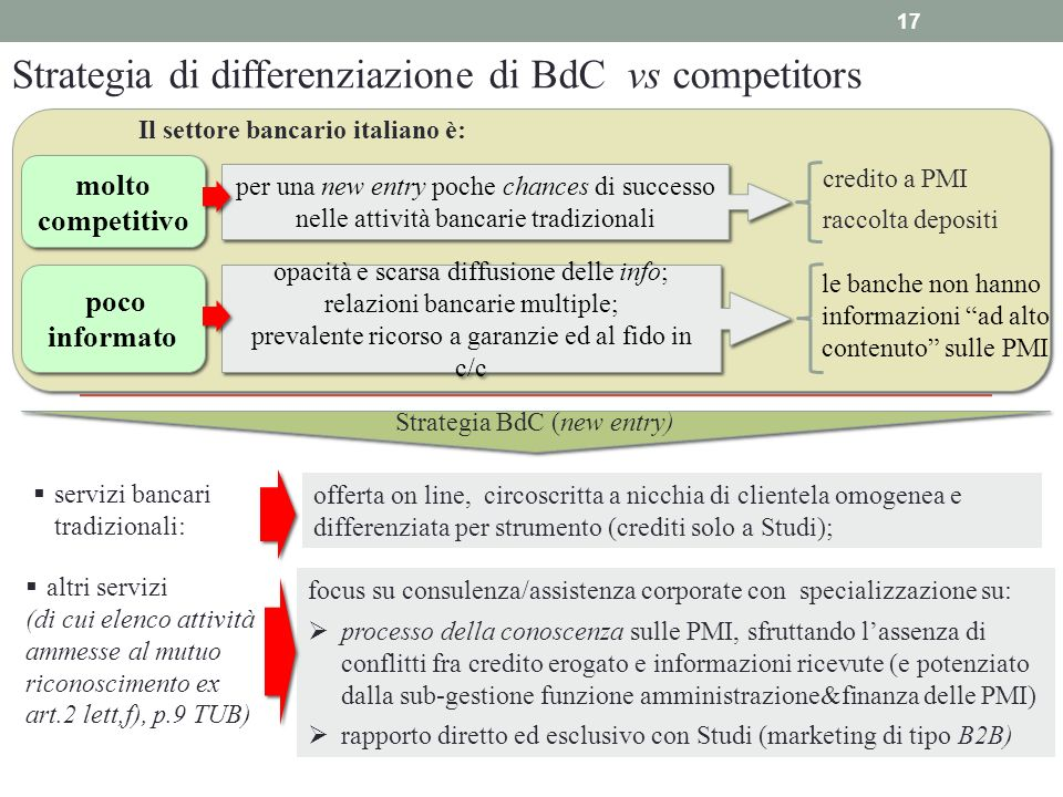 Strategia di differenziazione di BdC vs competitors