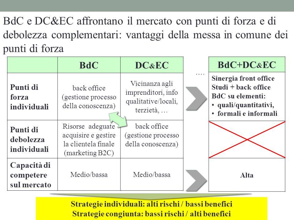BdC e DC&EC affrontano il mercato con punti di forza e di debolezza complementari: vantaggi della messa in comune dei punti di forza
