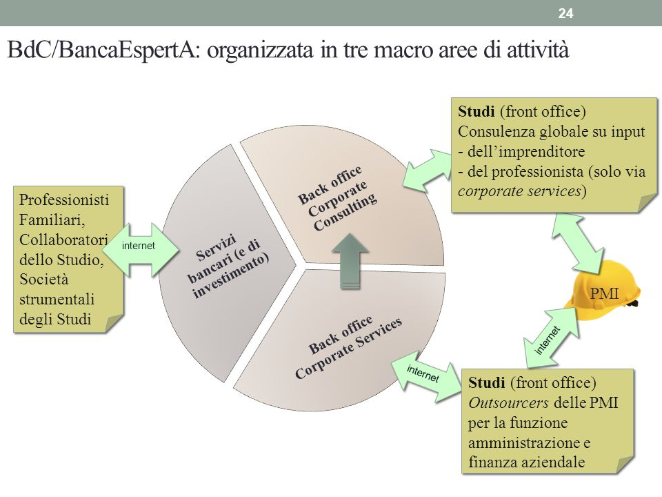 BdC/BancaEspertA: organizzata in tre macro aree di attività