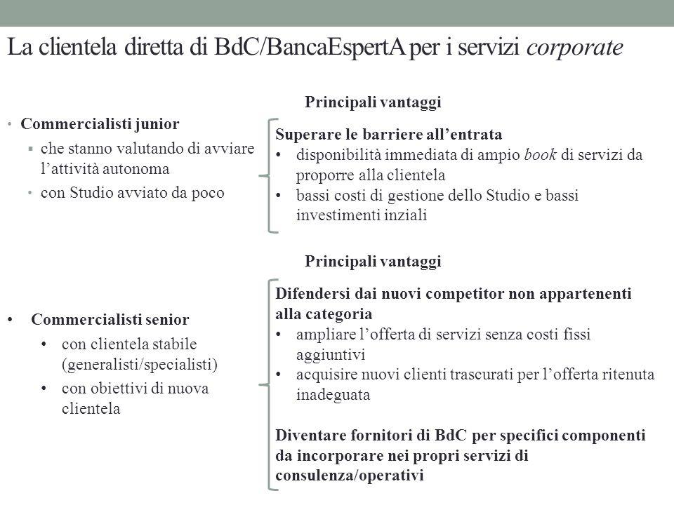 La clientela diretta di BdC/BancaEspertA per i servizi corporate