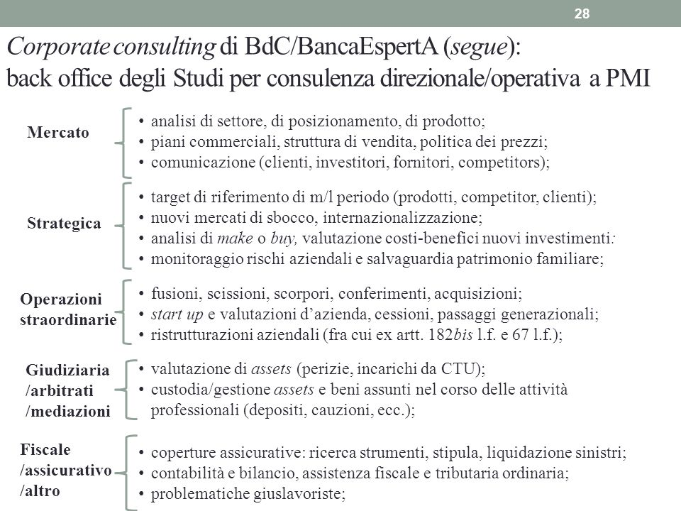 Corporate consulting di BdC/BancaEspertA (segue): back office degli Studi per consulenza direzionale/operativa a PMI