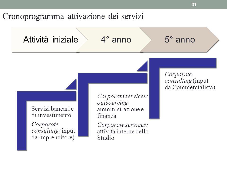 Cronoprogramma attivazione dei servizi Attività iniziale 4° anno