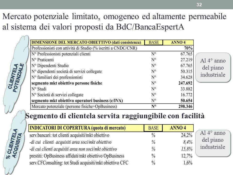 Mercato potenziale limitato, omogeneo ed altamente permeabile al sistema dei valori proposti da BdC/BancaEspertA