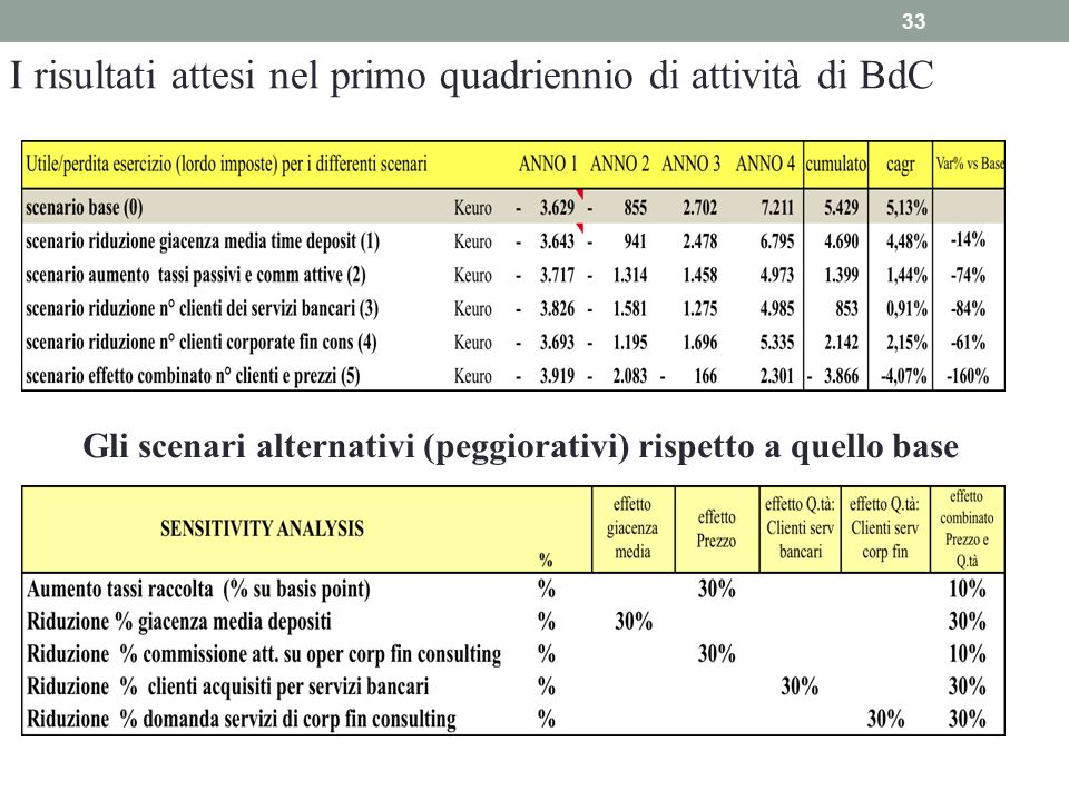 I risultati attesi nel primo quadriennio di attività di BdC
