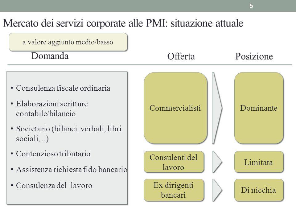 Mercato dei servizi corporate alle PMI: situazione attuale