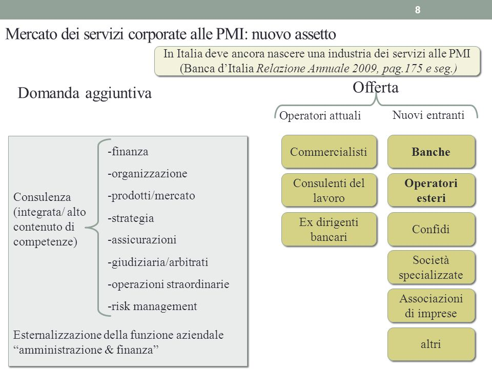 Mercato dei servizi corporate alle PMI: nuovo assetto