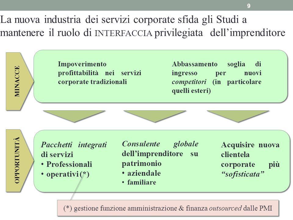 (*) gestione funzione amministrazione & finanza outsourced dalle PMI