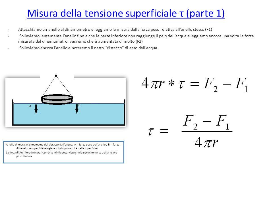 Misura della tensione superficiale τ (parte 1)