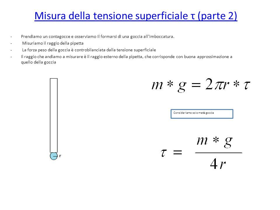 Misura della tensione superficiale τ (parte 2)