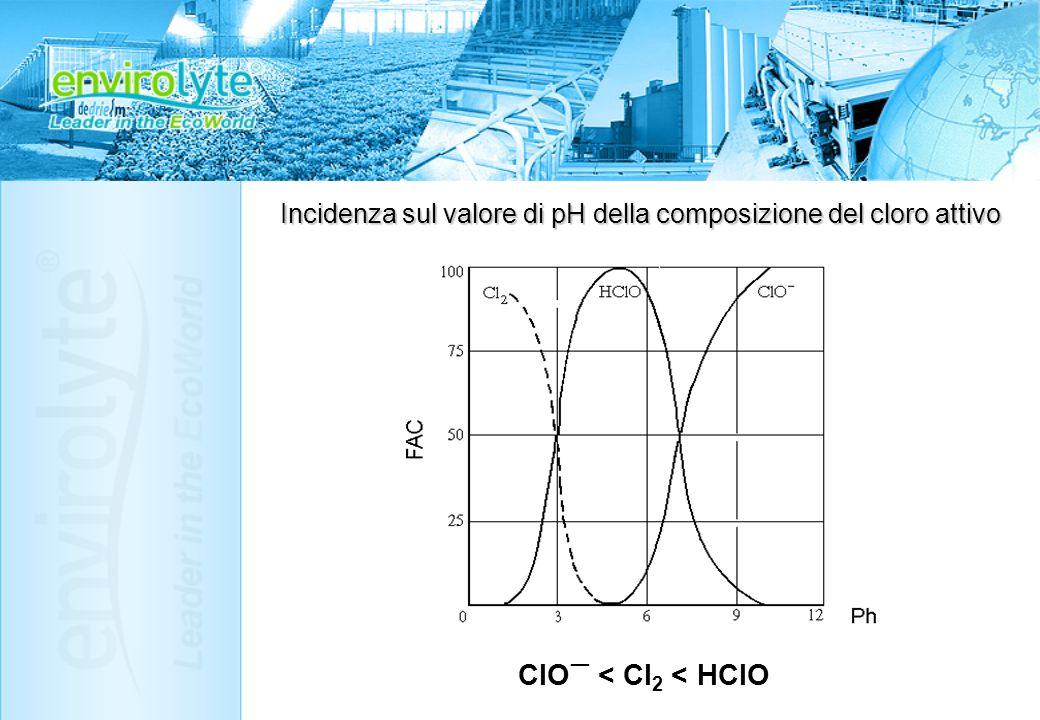 Incidenza sul valore di pH della composizione del cloro attivo