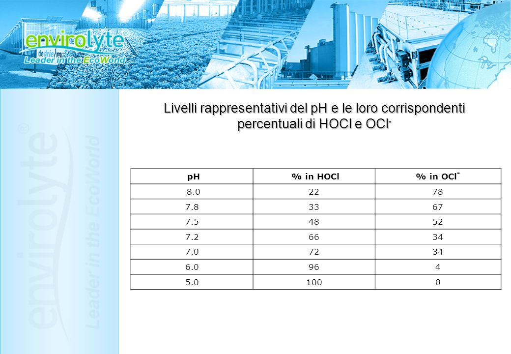 Livelli rappresentativi del pH e le loro corrispondenti percentuali di HOCl e OCl-