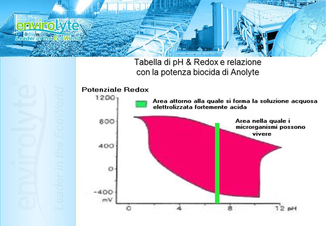Tabella di pH & Redox e relazione con la potenza biocida di Anolyte