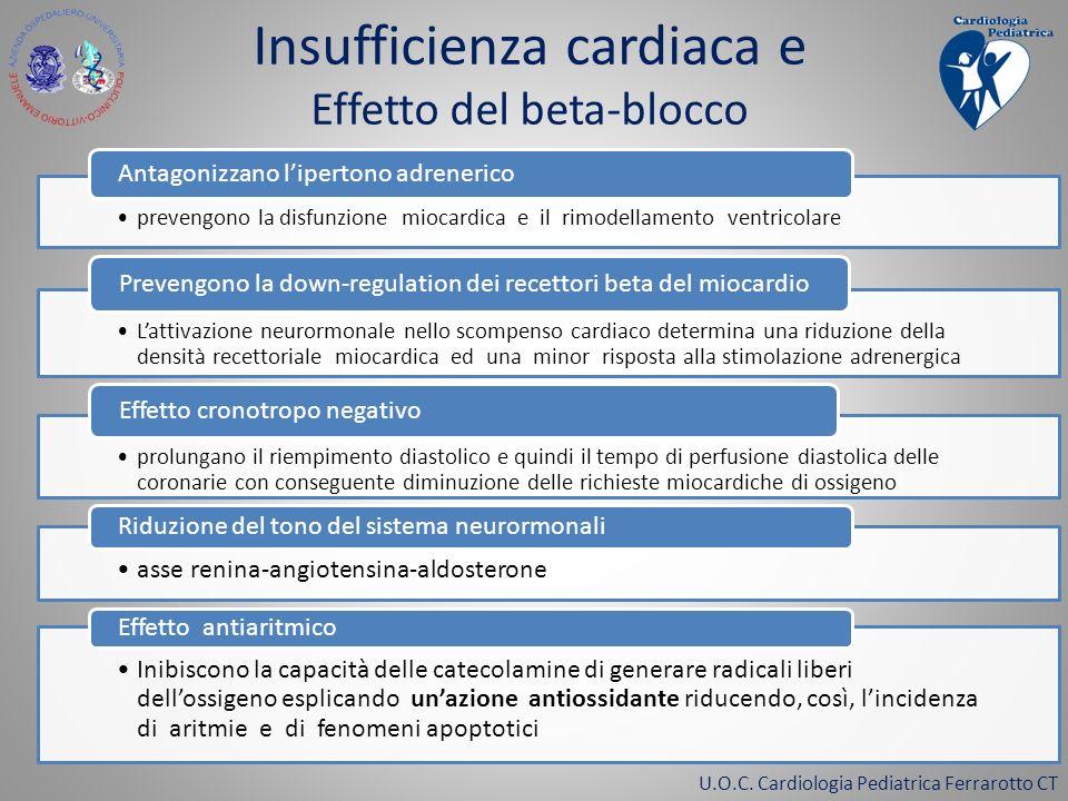 Insufficienza cardiaca e Effetto del beta-blocco