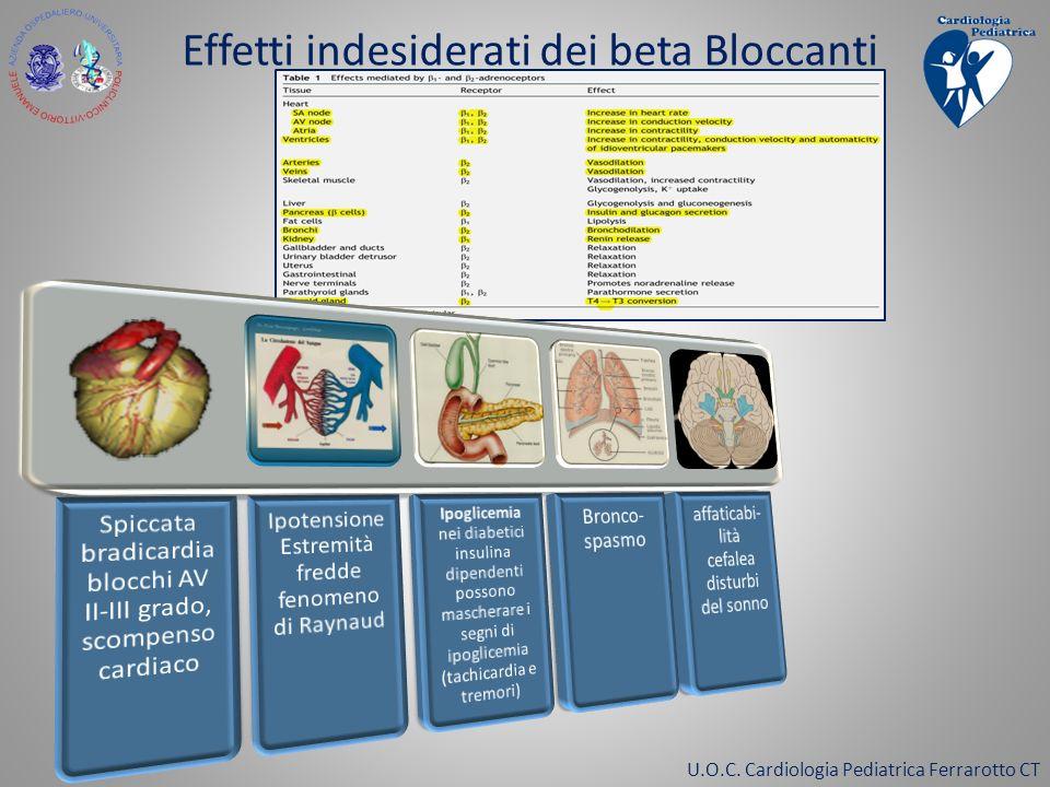 Effetti indesiderati dei beta Bloccanti