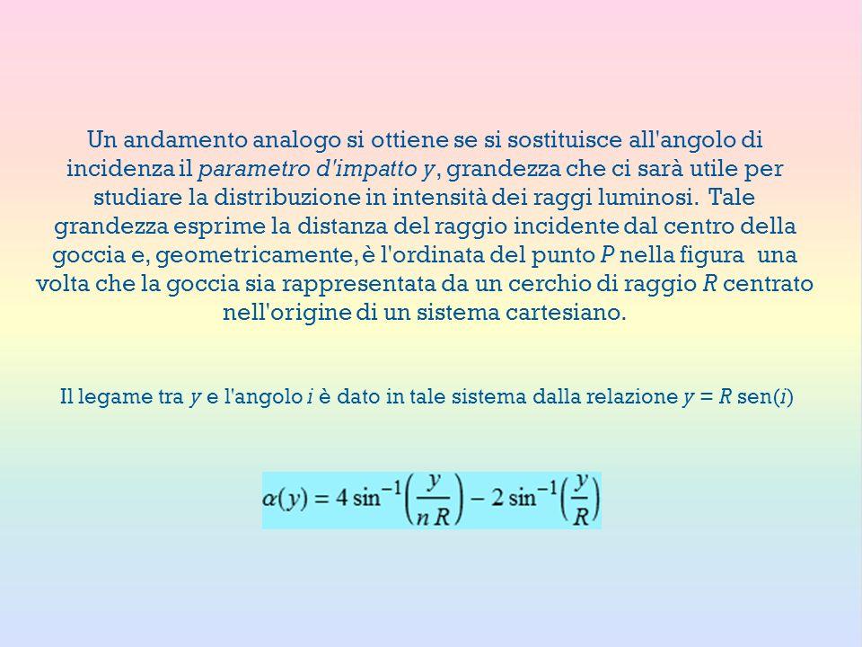Un andamento analogo si ottiene se si sostituisce all angolo di incidenza il parametro d impatto y, grandezza che ci sarà utile per studiare la distribuzione in intensità dei raggi luminosi. Tale grandezza esprime la distanza del raggio incidente dal centro della goccia e, geometricamente, è l ordinata del punto P nella figura una volta che la goccia sia rappresentata da un cerchio di raggio R centrato nell origine di un sistema cartesiano.