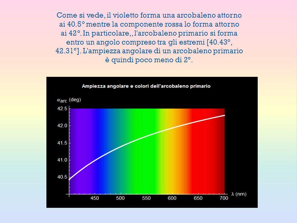 Come si vede, il violetto forma una arcobaleno attorno ai 40