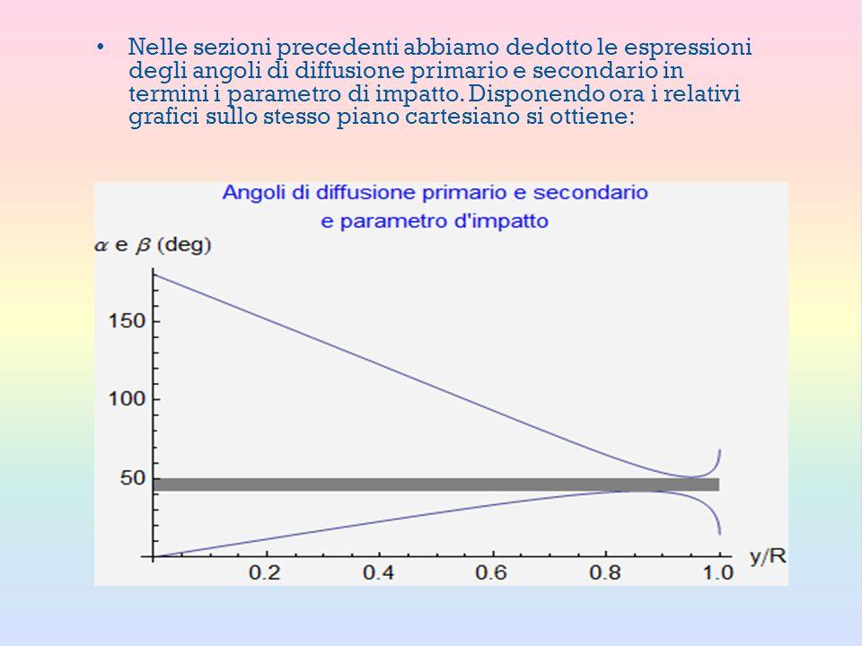 Nelle sezioni precedenti abbiamo dedotto le espressioni degli angoli di diffusione primario e secondario in termini i parametro di impatto.