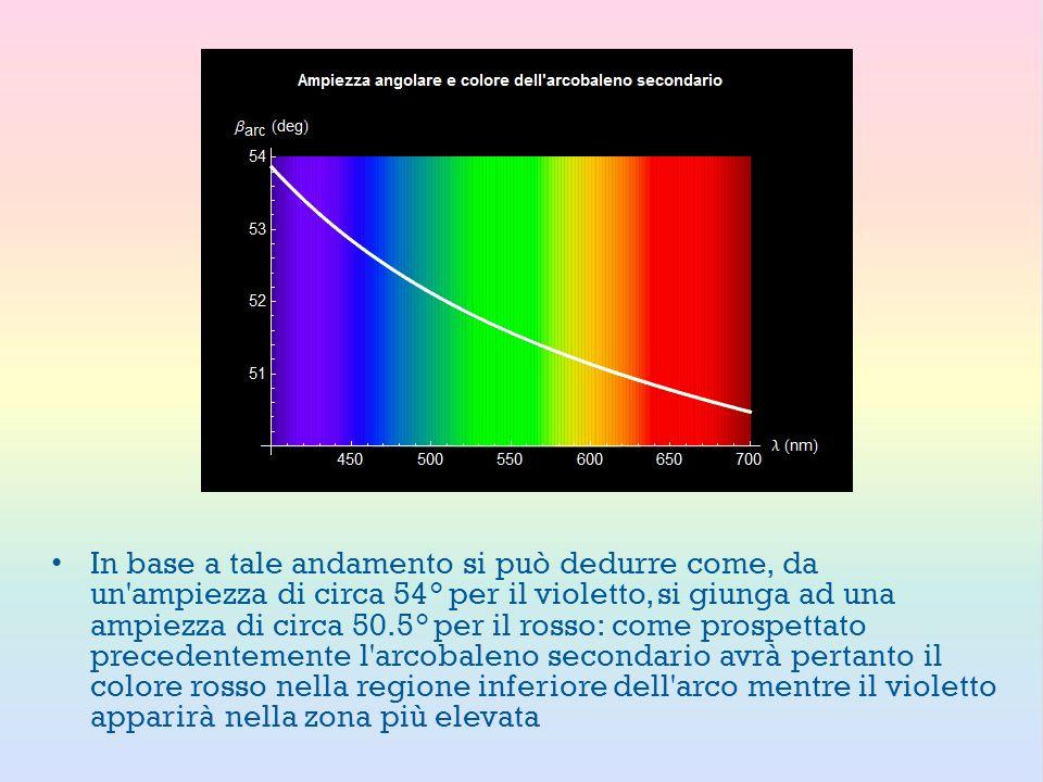 In base a tale andamento si può dedurre come, da un ampiezza di circa 54° per il violetto, si giunga ad una ampiezza di circa 50.5° per il rosso: come prospettato precedentemente l arcobaleno secondario avrà pertanto il colore rosso nella regione inferiore dell arco mentre il violetto apparirà nella zona più elevata