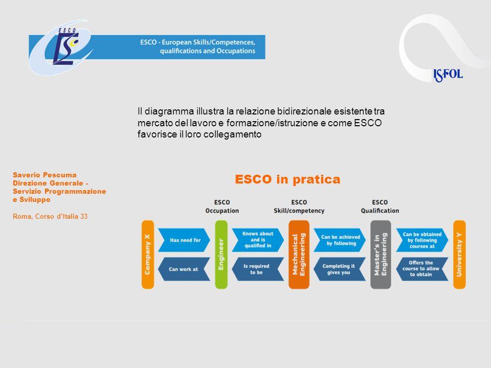 Il diagramma illustra la relazione bidirezionale esistente tra mercato del lavoro e formazione/istruzione e come ESCO favorisce il loro collegamento