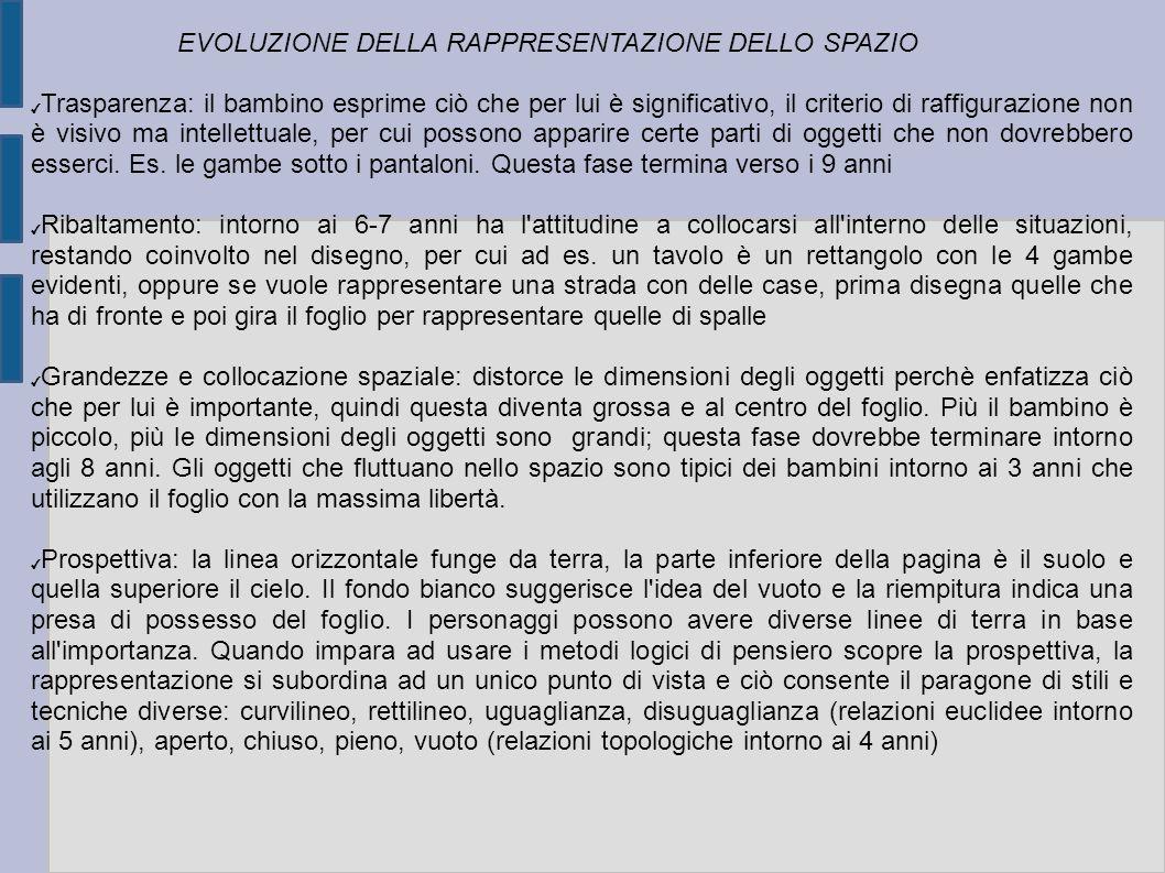 EVOLUZIONE DELLA RAPPRESENTAZIONE DELLO SPAZIO