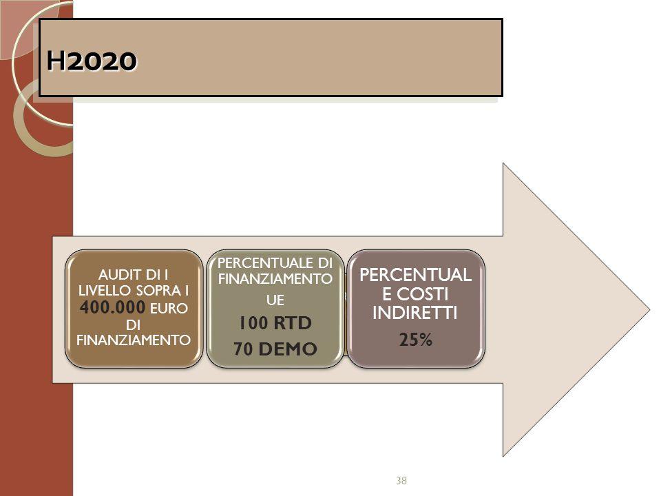 H2020 PERCENTUALE COSTI INDIRETTI 100 RTD 25% 70 DEMO