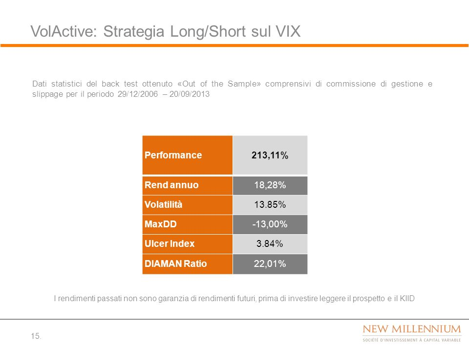 VolActive: Strategia Long/Short sul VIX